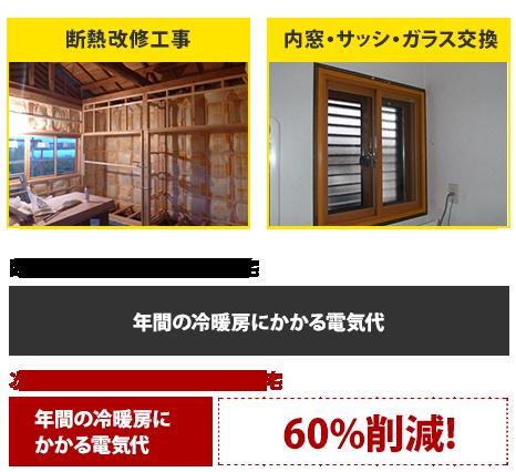 年間の冷暖房に かかる電気代60%削減!